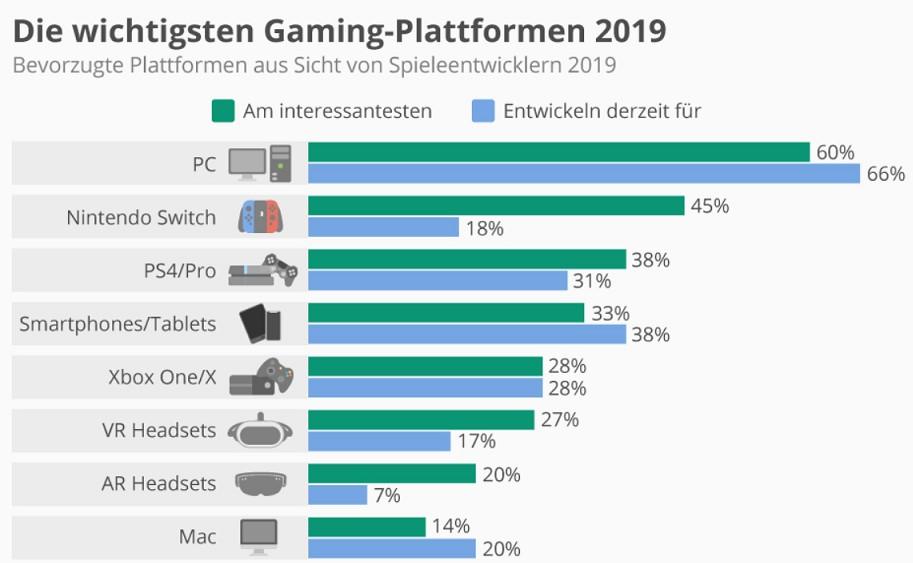 Die wichtigsten Gaming-Plattformen